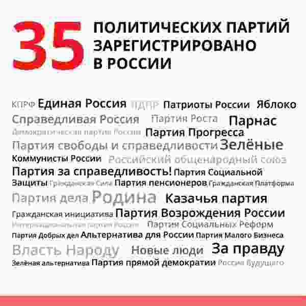 Вы знали, сколько партий участвует в выборах в России? А на Кубе?