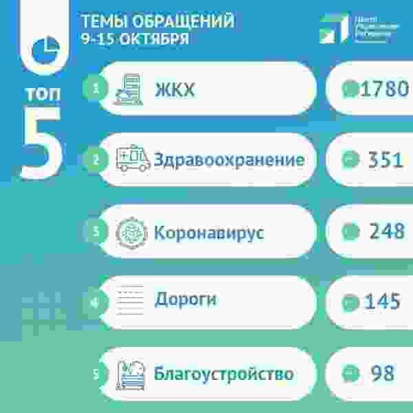 За неделю ЦУР Курской области отработал более 4 тысяч обращений